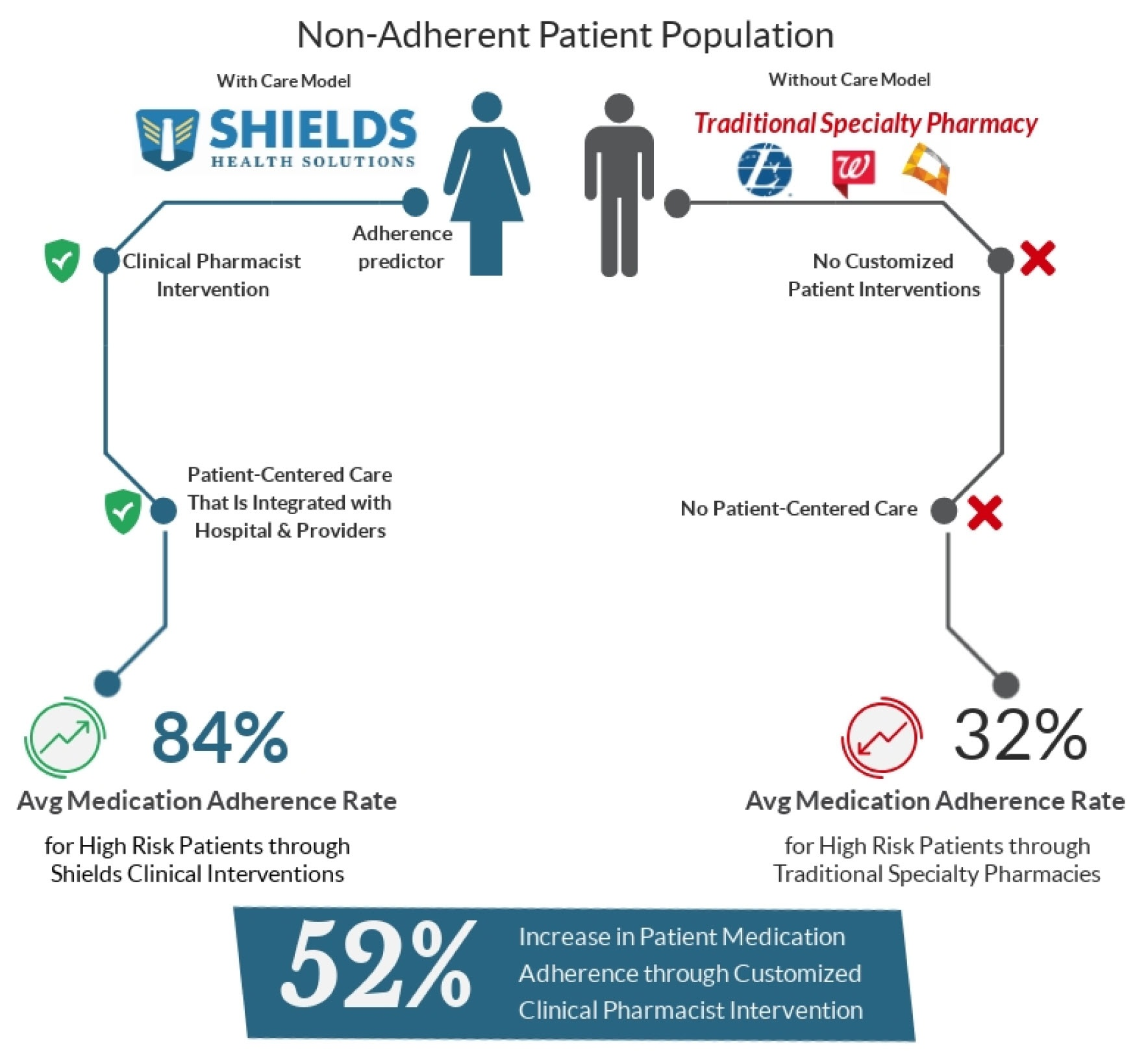 solving non-adherence in high risk patients - graphic 9-6-18.jpg